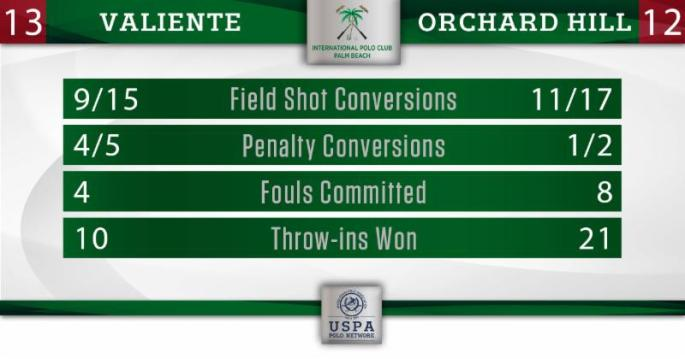 Final Stats- Orchard Hill vs Valiente _US Open Final_